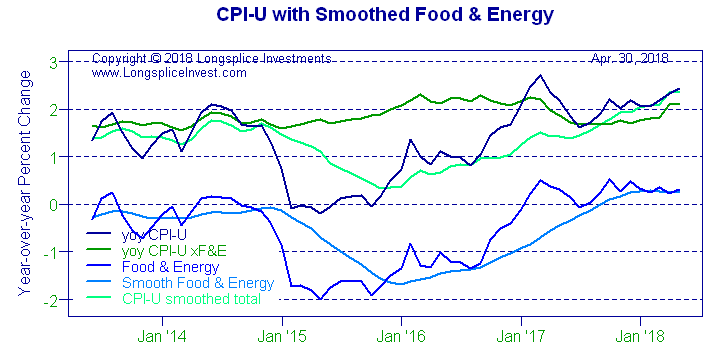 Longsplice Investments: CPI-U with Smoothed Food & Energy