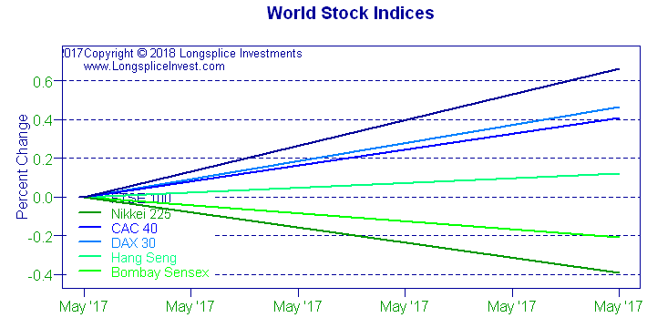 Longsplice Investments: World Stock Indices