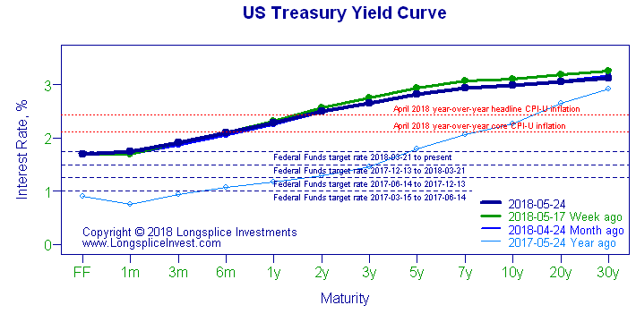 Longsplice Investments: Yield Curve